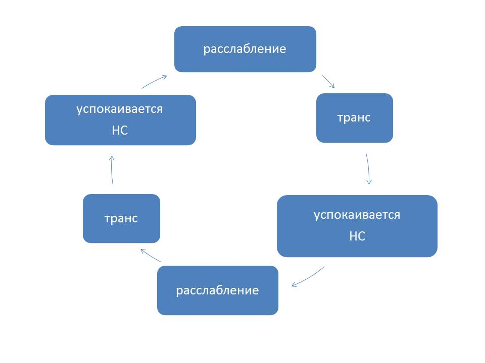 цикл релаксации